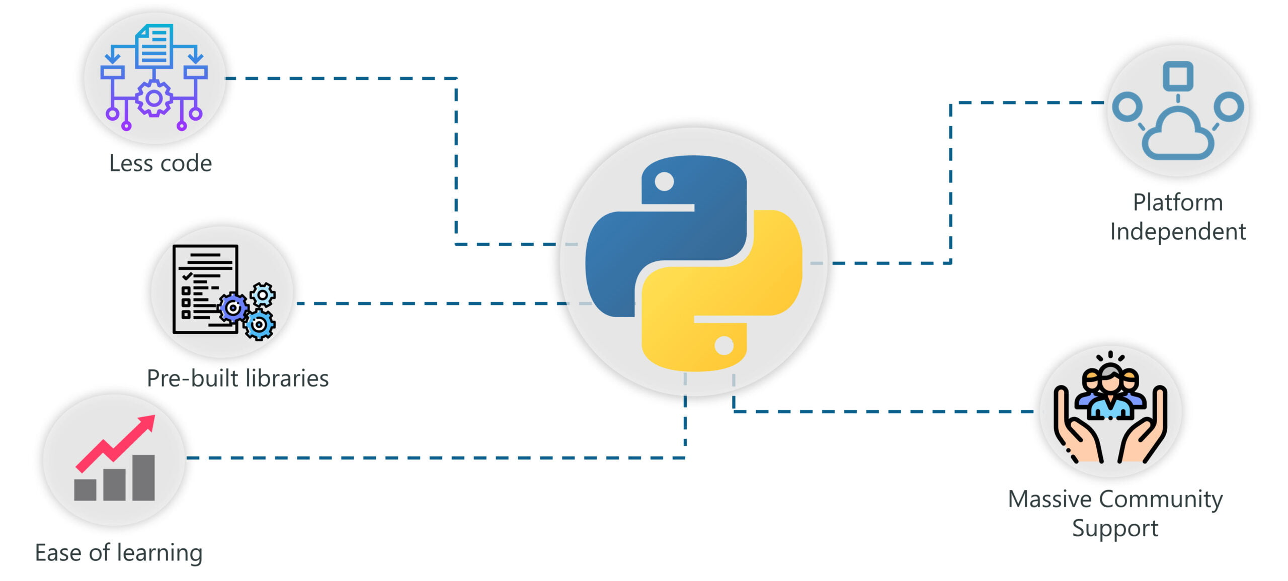 Python Training in California
